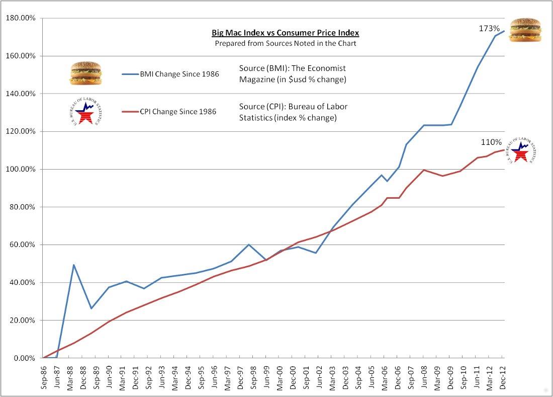Big Mac Index May 2013
