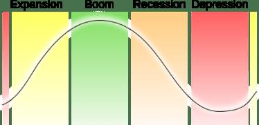 Economic-Cycle