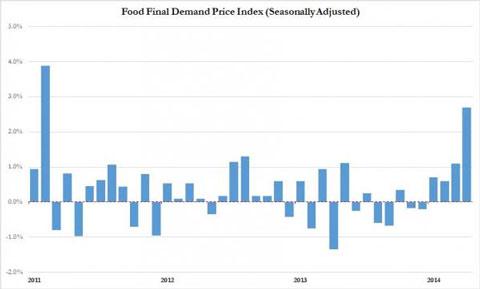 food-inflation-may-2014