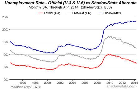 shadowstats-april-2014