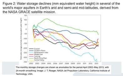 NASA-grace-water-storage-declines