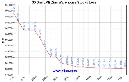 30-day-zinc-lme