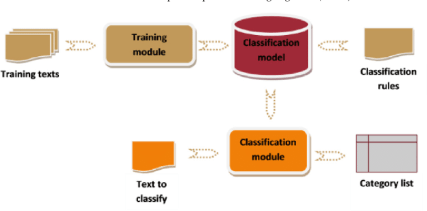 Multi Class Classification in Text
