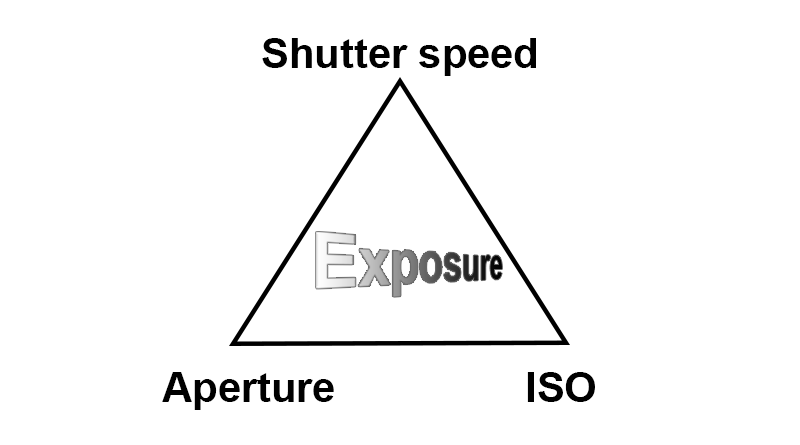 Photography for beginners: exposure triangle
