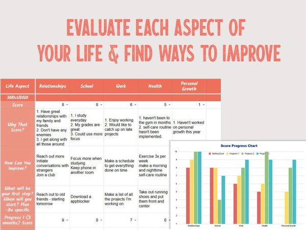 Evaluate Each Aspect of Your Life