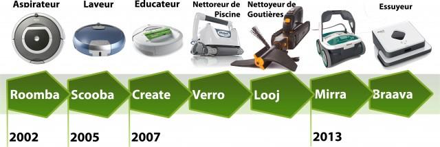 Chronologie des robots grand public développés par iRobot