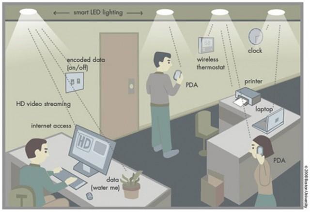 L'environnement LiFi rappelle le iBeacon, n'est-ce pas ?