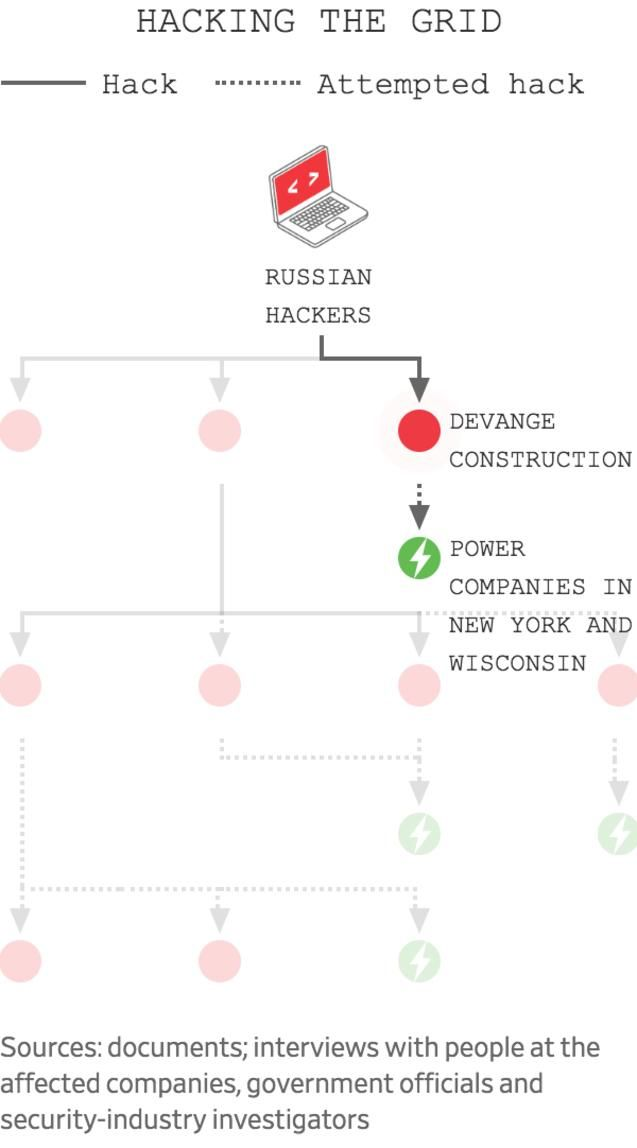 America's Electric Grid Has a Vulnerable Back Door—and Russia Walked Through It