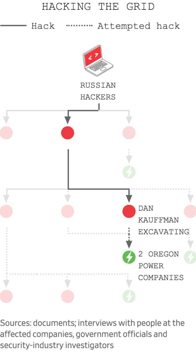 America's Electric Grid Has a Vulnerable Back Door—and Russia Walked Through It  America's Electric Grid Has a Vulnerable Back Door—and Russia Walked Through It B3 CW086 DANKAU 574RV 20190110112737