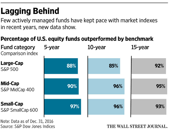Indexes Beat Stock Pickers Even Over 15 Years - WSJ