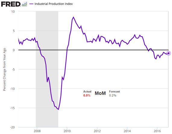 Us Inflation Rate Year Chart Service