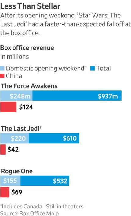 'The Last Jedi' Loses Sales Momentum, Raising Concern for Disney