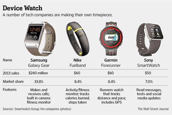 Uhrenvergleich! Aktuelle Smartwatches . Quelle: The Wall Street Journal