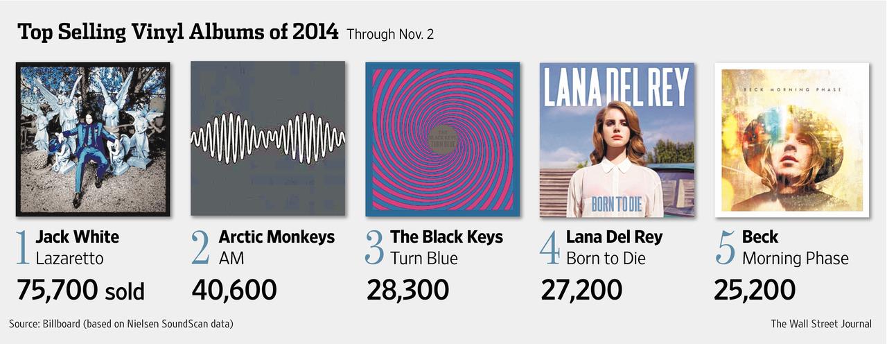 Top Selling Vinyl 2014