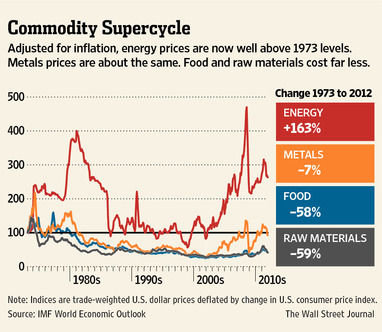 CHART: Commodity prices since 1973 from the IMF World Economic Outlook