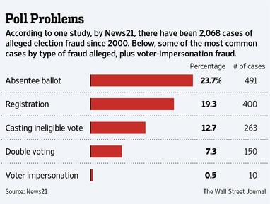 Vote fraud since 2000, Wall Street Journal