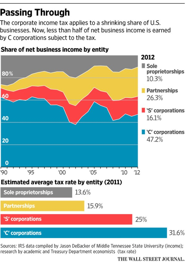 """Image result for WSJ average corporate tax"""""""