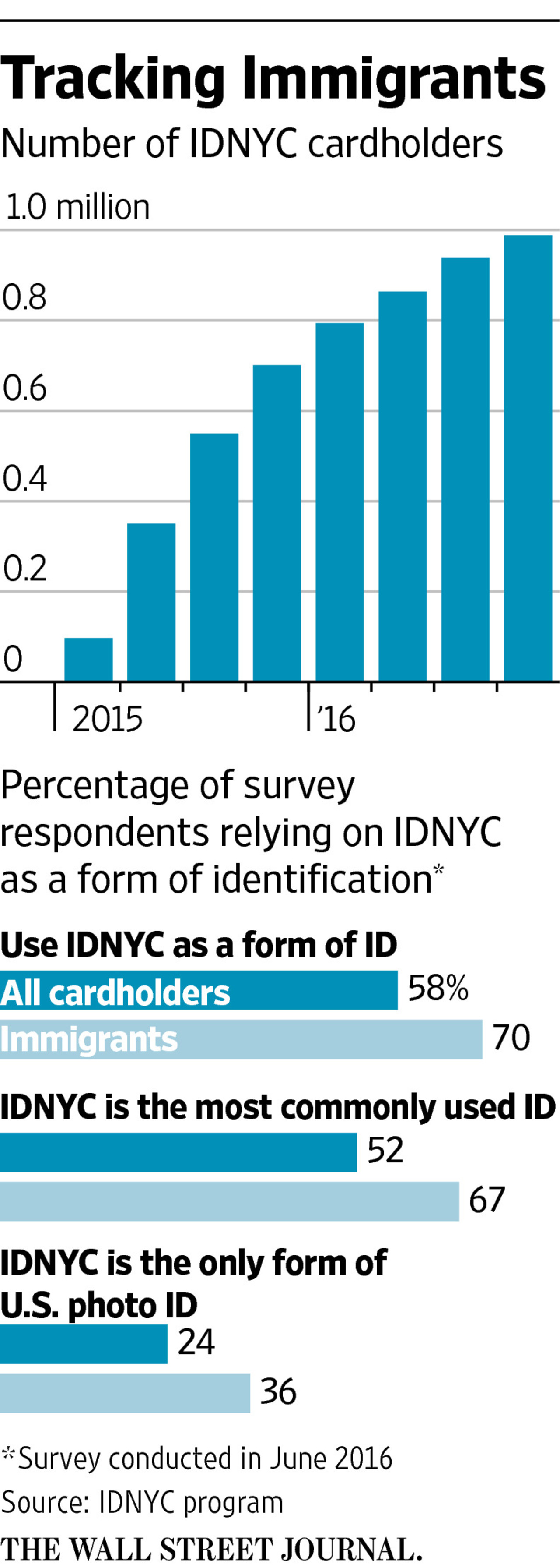 New York City Officials Defend Shielding Data Of Illegal