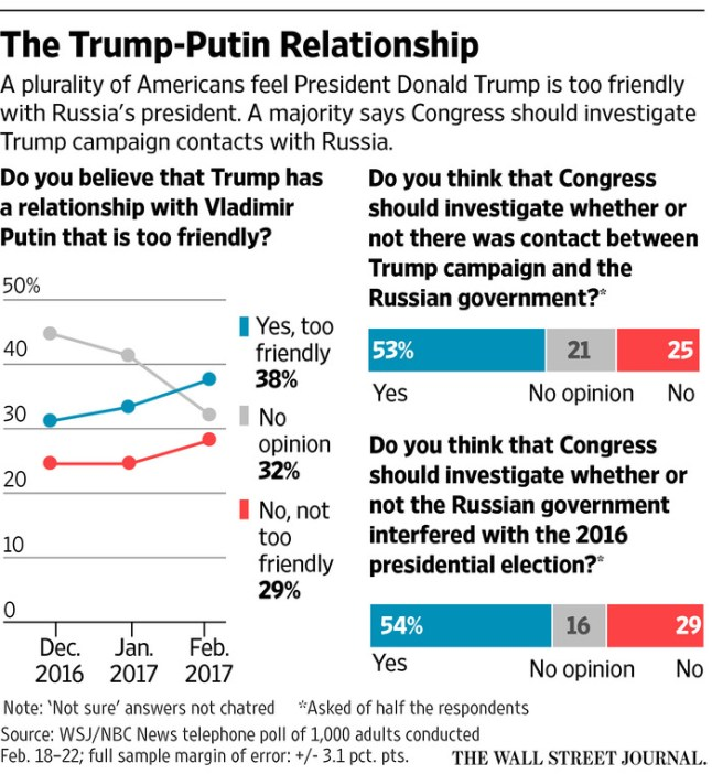 WSJ/NBC poll results