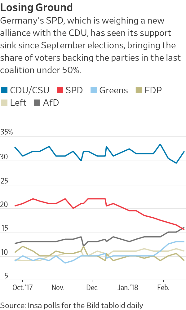 German Government Hinges on Party Tally
