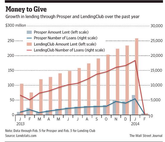 Image Result For Online Money Lending Sites