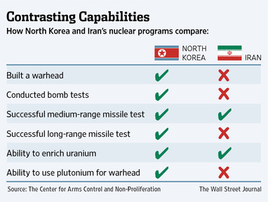 Image result for polls U. S. sanctions on iran, russia, north korea