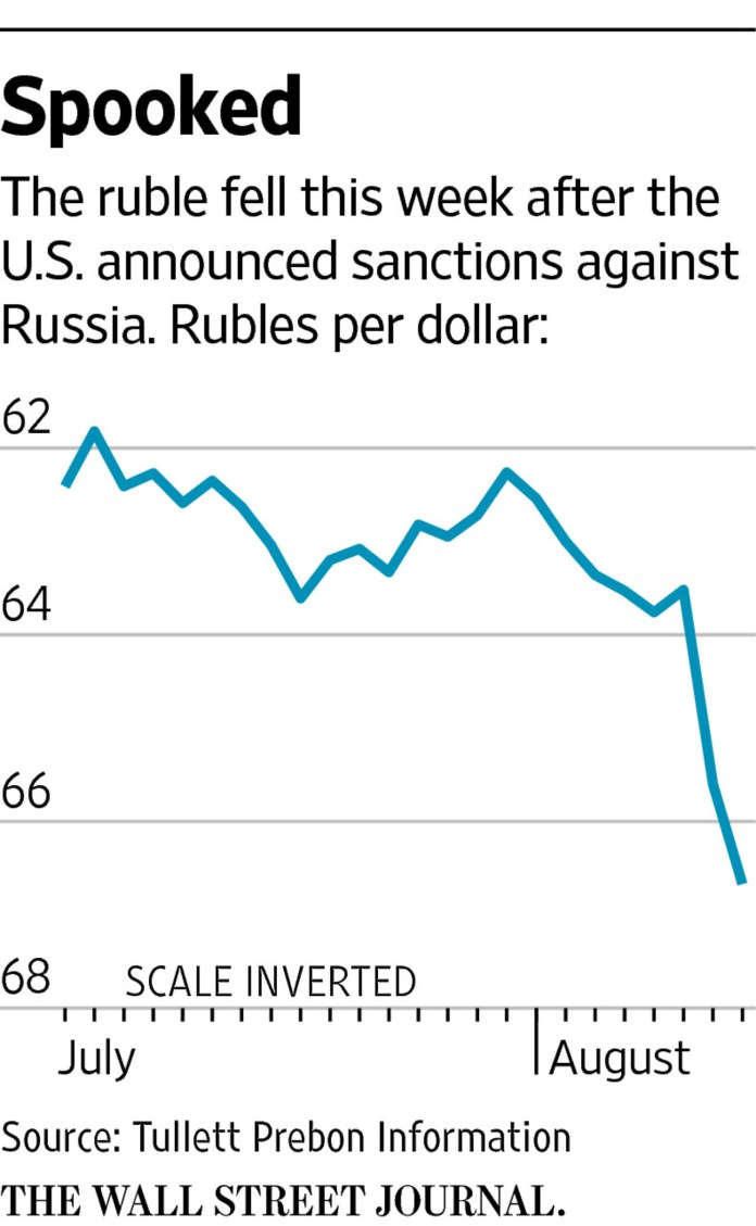 Russian Stocks, Ruble Take Hit on Uncertainty Over U.S. Sanctions