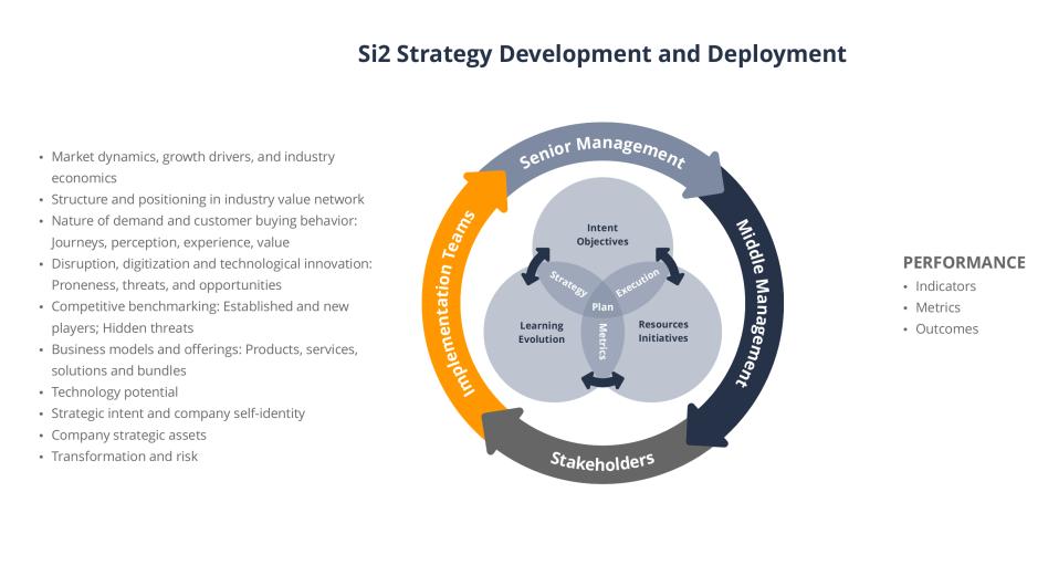 Si2strategydevelopmentanddeployment