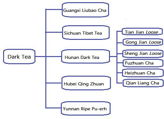 Arten von dunklem Tee nach Herkunft