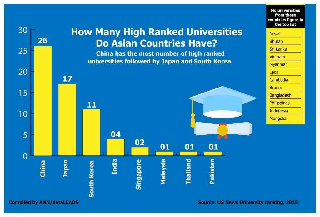 Combien d'universités asiatiques figurent parmi les meilleures du monde ?