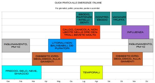 Guida pratica alle emergenze italiane