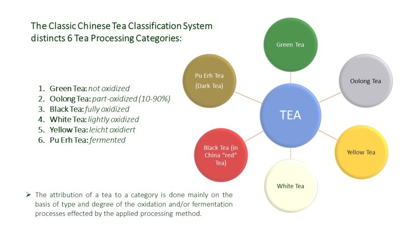 The classic Chinese Tea Classification System distincts 6 tea processing categories, based on type and degree of oxidation and/or fermentation processes effected by the applied processing method.