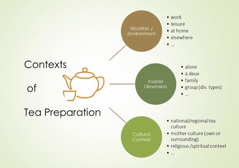 Contexts of Tea Preparation - Overview