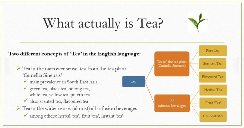 What Actually Is Tea? - 2 different concepts of 'tea' in the English language