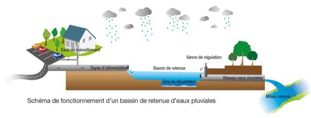 schema fonctionnement bassin de retenue d'eau de pluie