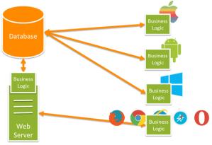 Web API With AngularJS