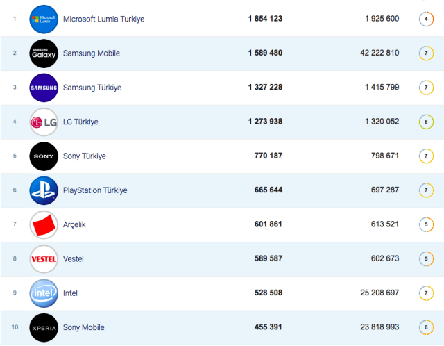 Elektronik şirketlerinin Facebook takipçi sayıları