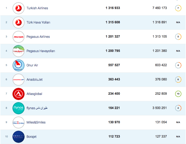 Havayolu şirketlerinin Facebook takipçi sayıları