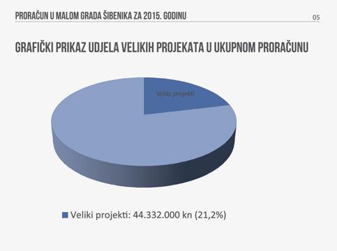 proracun5