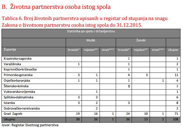 2015 zivotna partnerstva
