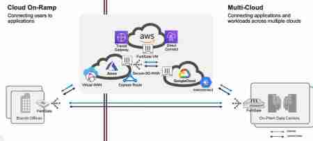 Fortinet'ten bulut güvenliği adımı: SD-WAN'ın Google Cloud entegrasyonu sağlandı