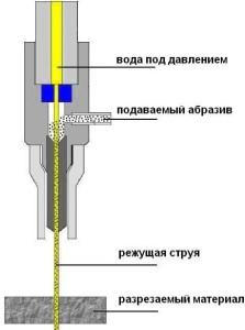 Режущий наконечник гидроабразивной резки