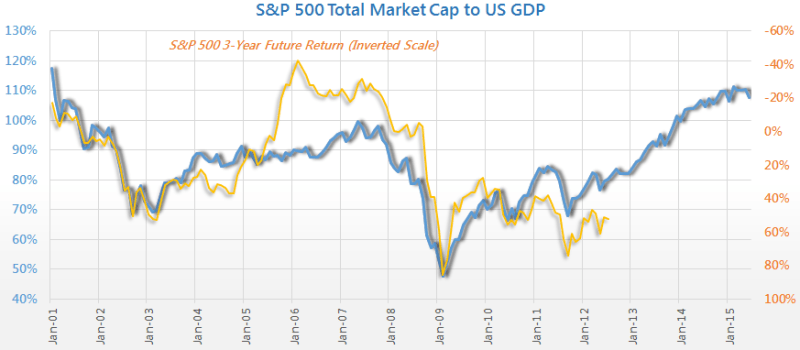 S&P 500 Cap to GDP Ratio