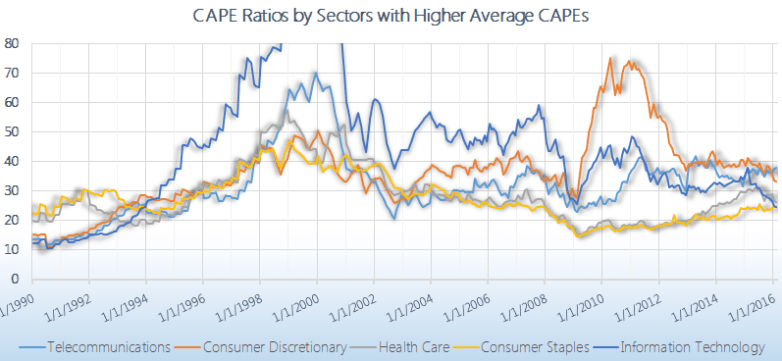 CAPE & P/E Ratios by Sector | 1979 - 2019'| Siblis Research