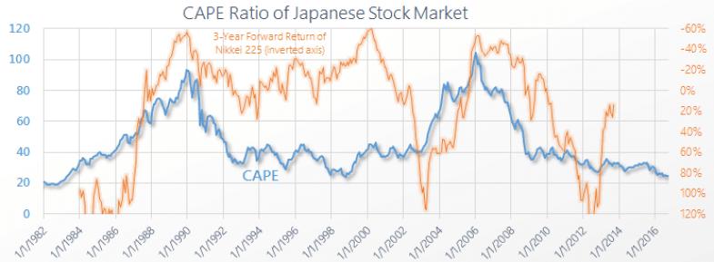 Japan Shiller PE CAPE Graph Chart