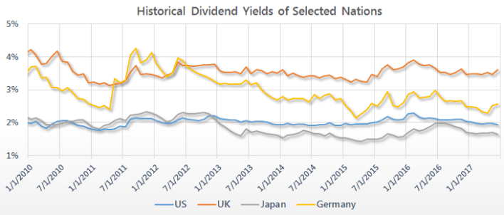Dividend Yields by Country 1990 - 2019'| Siblis Research