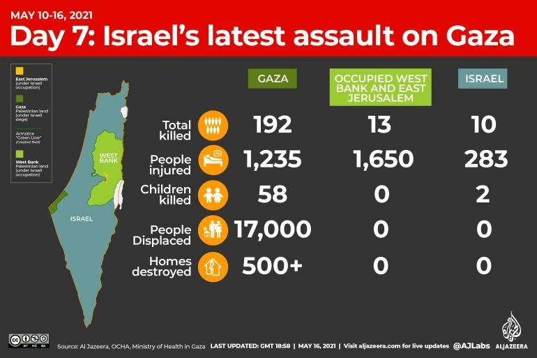 Day7 Gaza