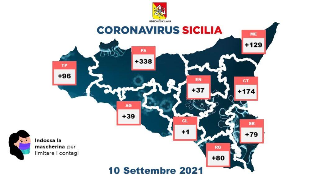 Coronavirus in Sicilia, i dati nelle province (10 settembre) -
