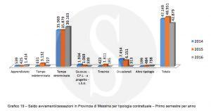 report_cisl_messina_saldo_assunzioni_licenziamenti_sicilians1