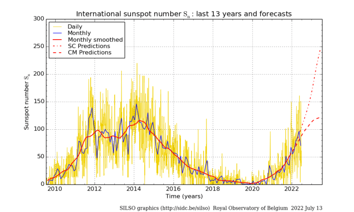 SILSO: Daily and monthly sunspot number (last 13 years)